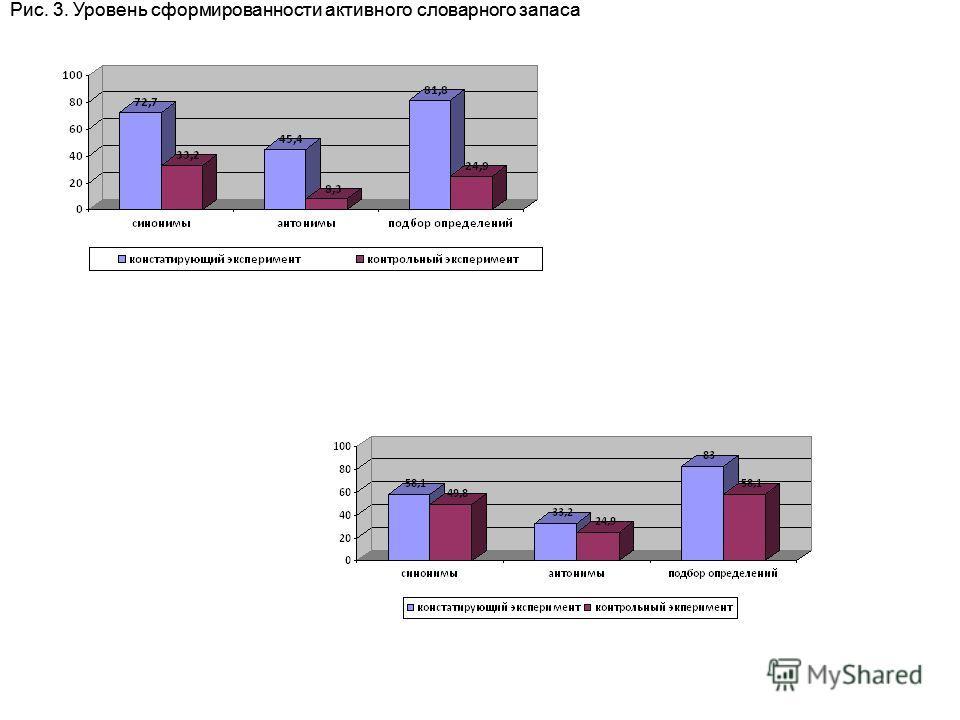 Рис. 3. Уровень сформированности активного словарного запаса