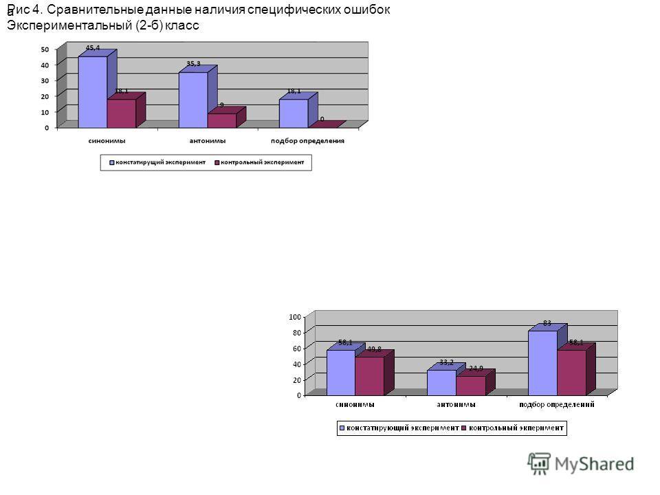 Рис 4. Сравнительные данные наличия специфических ошибок Экспериментальный (2-б) класс а