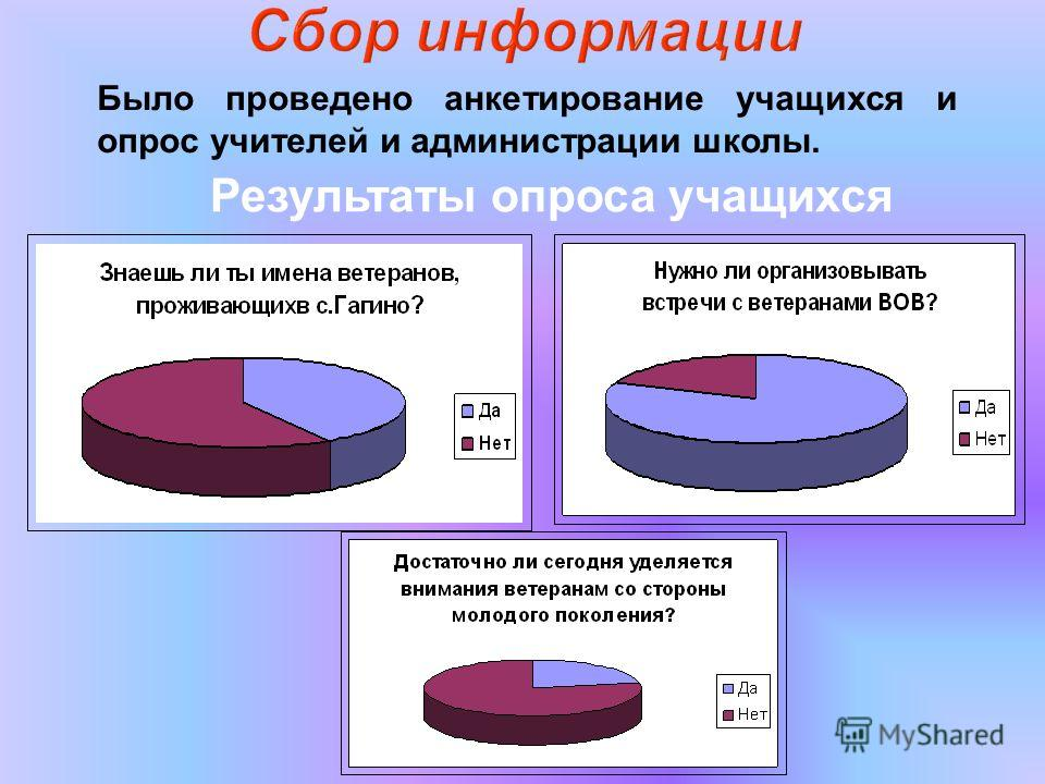 Было проведено анкетирование учащихся и опрос учителей и администрации школы. Результаты опроса учащихся