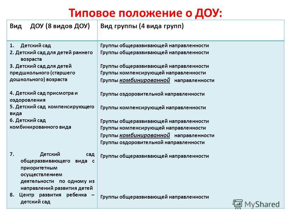 Типовое положение о ДОУ: Вид ДОУ (8 видов ДОУ)Вид группы (4 вида групп) 1.Детский сад 2. Детский сад для детей раннего возраста 3. Детский сад для детей предшкольного (старшего дошкольного) возраста 4. Детский сад присмотра и оздоровления 5. Детский