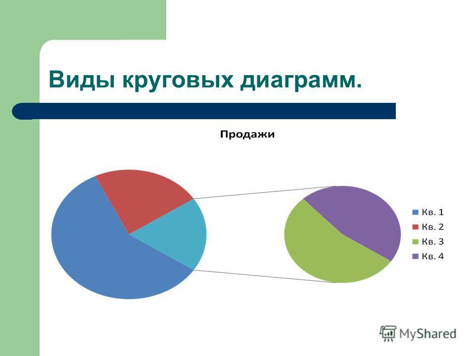 Виды круговых диаграмм.