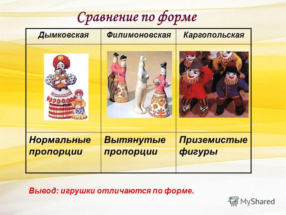 Сравнение по форме ДымковскаяФилимоновскаяКаргопольская Нормальные пропорции Вытянутые пропорции Приземистые фигуры Вывод: игрушки отличаются по форме.