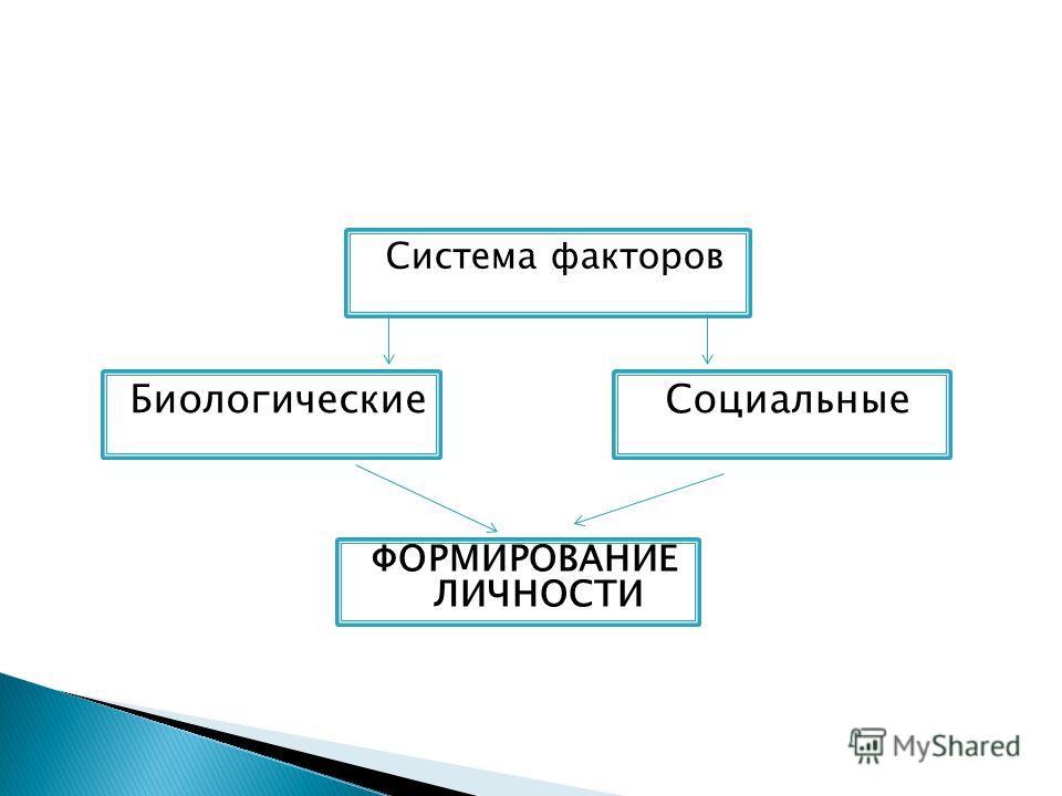 Система факторов БиологическиеСоциальные ФОРМИРОВАНИЕ ЛИЧНОСТИ