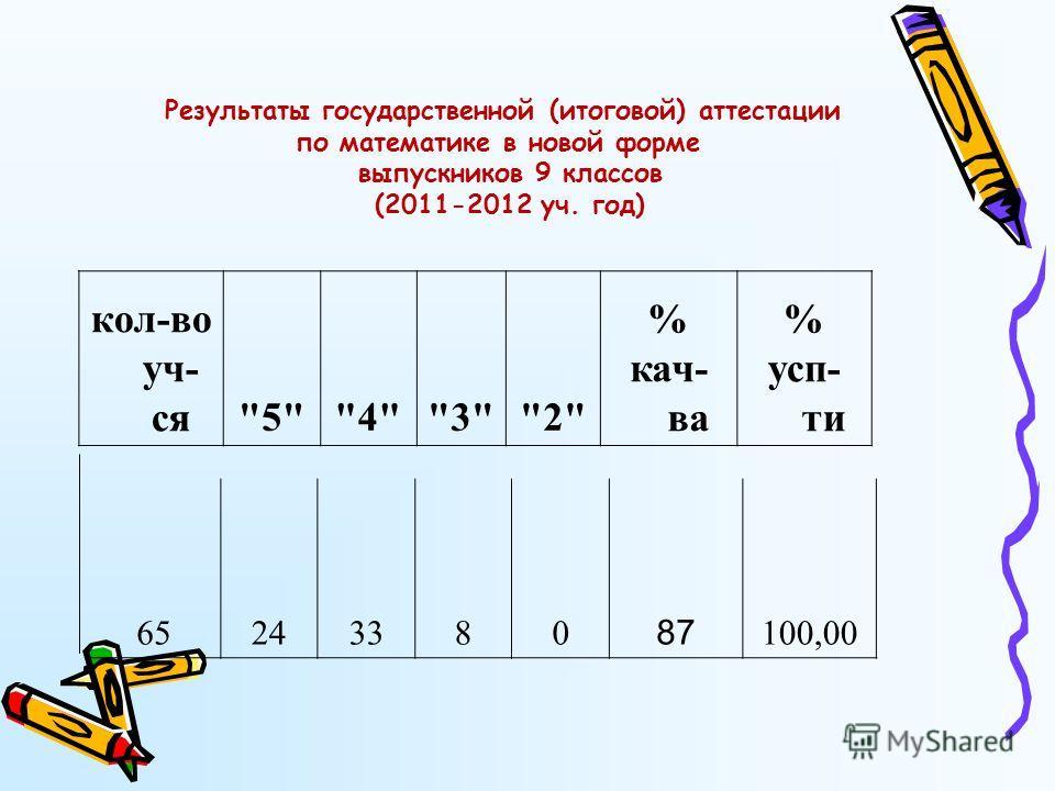 кол-во уч- ся5432 % кач- ва % усп- ти 65243380 87 100,00 Результаты государственной (итоговой) аттестации по математике в новой форме выпускников 9 классов (2011-2012 уч. год)
