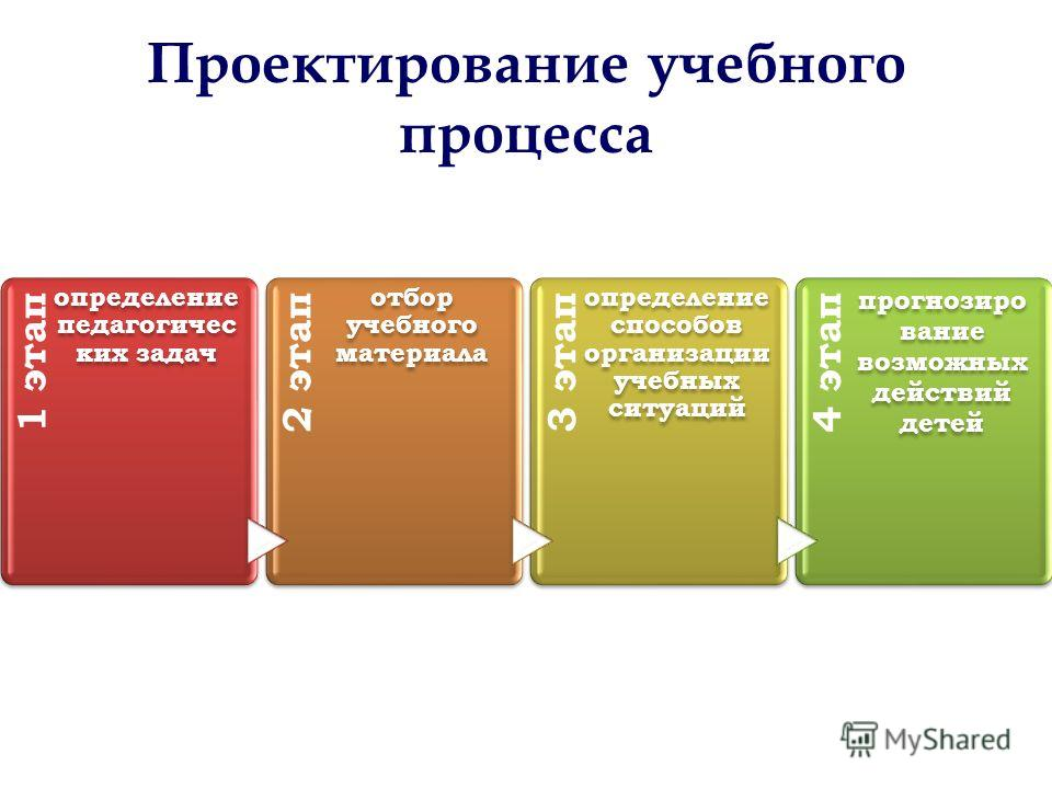 1 этап определение педагогичес ких задач 2 этап отбор учебного материала 3 этап определение способов организации учебных ситуаций 4 этап прогнозиро вание возможных действий детей Проектирование учебного процесса