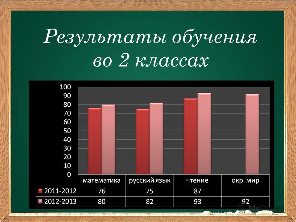 Результаты обучения во 2 классах