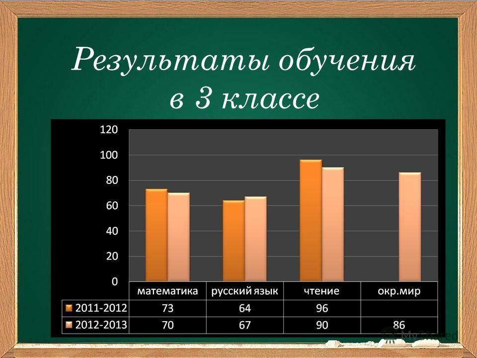 Результаты обучения в 3 классе