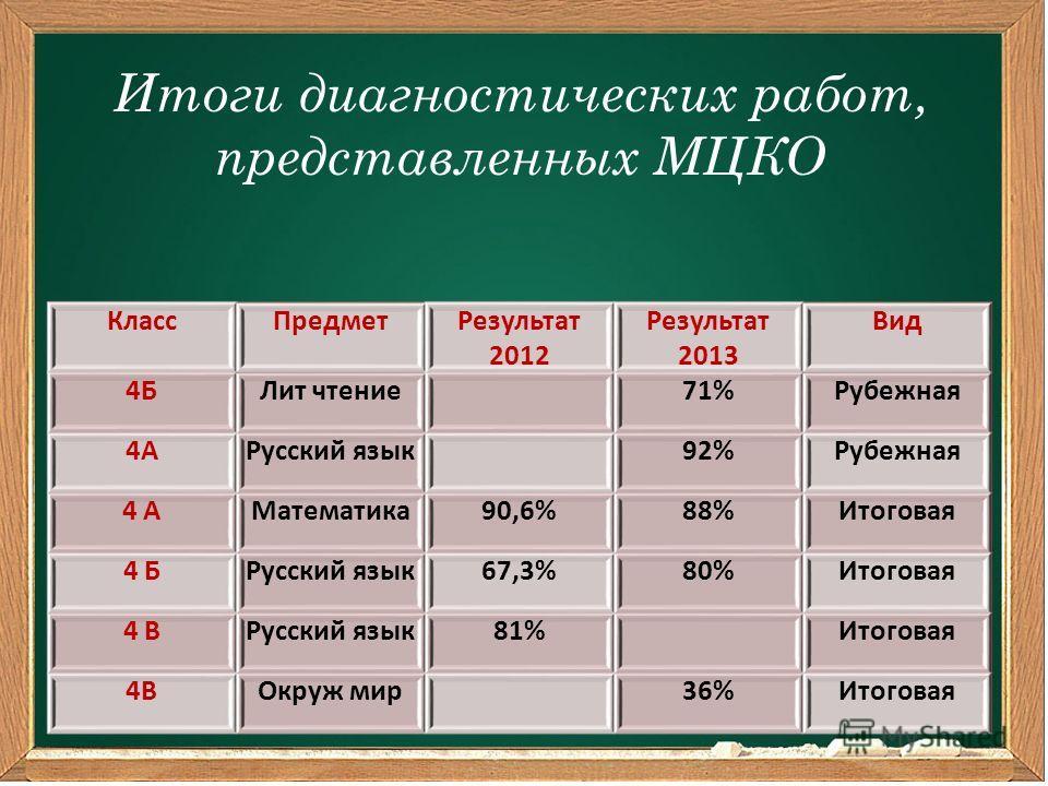 Итоги диагностических работ, представленных МЦКО КлассПредметРезультат 2012 Результат 2013 Вид 4БЛит чтение 71%Рубежная 4АРусский язык 92%Рубежная 4 АМатематика90,6%88%Итоговая 4 БРусский язык67,3%80%Итоговая 4 ВРусский язык81% Итоговая 4ВОкруж мир 3