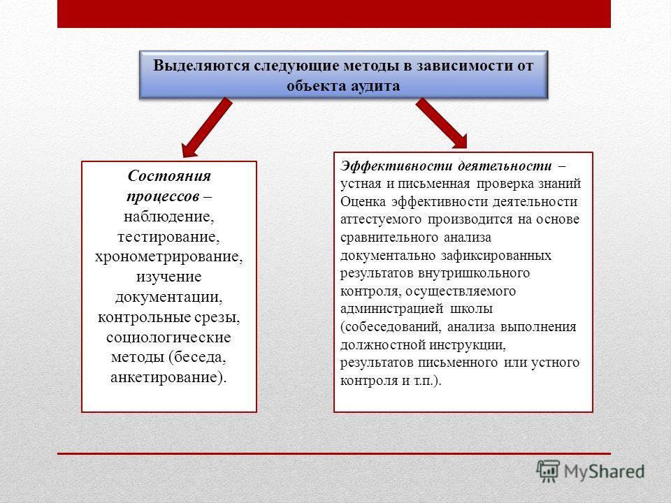 Выделяются следующие методы в зависимости от объекта аудита Состояния процессов – наблюдение, тестирование, хронометрирование, изучение документации, контрольные срезы, социологические методы (беседа, анкетирование). Эффективности деятельности – устн