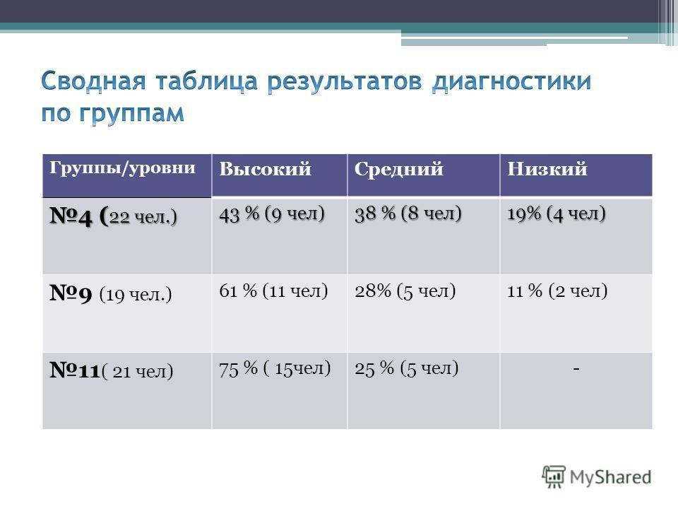 Группы/уровни ВысокийСреднийНизкий 4 ( 22 чел.) 43 % (9 чел) 38 % (8 чел) 19% (4 чел) 9 (19 чел.) 61 % (11 чел)28% (5 чел)11 % (2 чел) 11 ( 21 чел) 75 % ( 15чел)25 % (5 чел)-