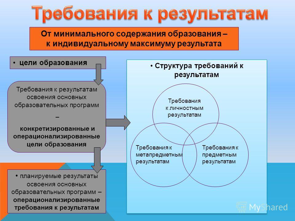 От минимального содержания образования – к индивидуальному максимуму результата цели образования Требования к результатам освоения основных образовательных программ – конкретизированные и операционализированные цели образования планируемые результаты