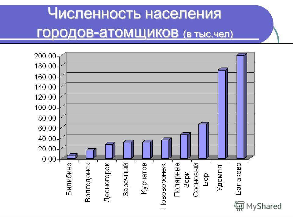 Численность населения городов-атомщиков (в тыс.чел)
