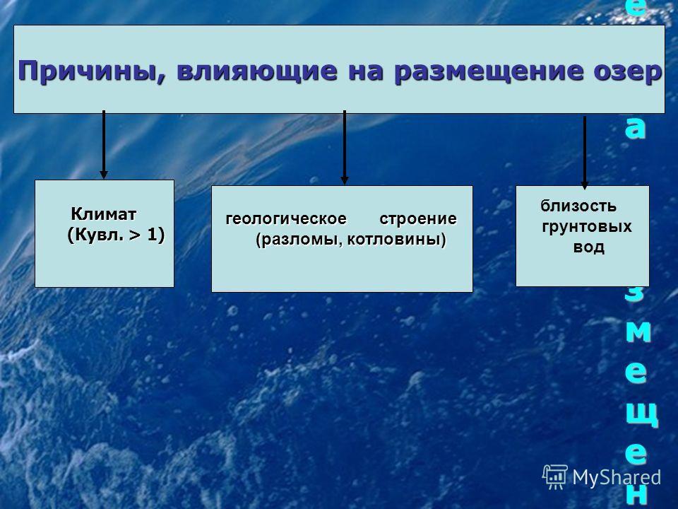 Причины, влияющие на размещение озерПричины, влияющие на размещение озерПричины, влияющие на размещение озерПричины, влияющие на размещение озер Причины, влияющие на размещение озер Климат (Кувл. > 1) (Кувл. > 1) геологическое строение (разломы, котл