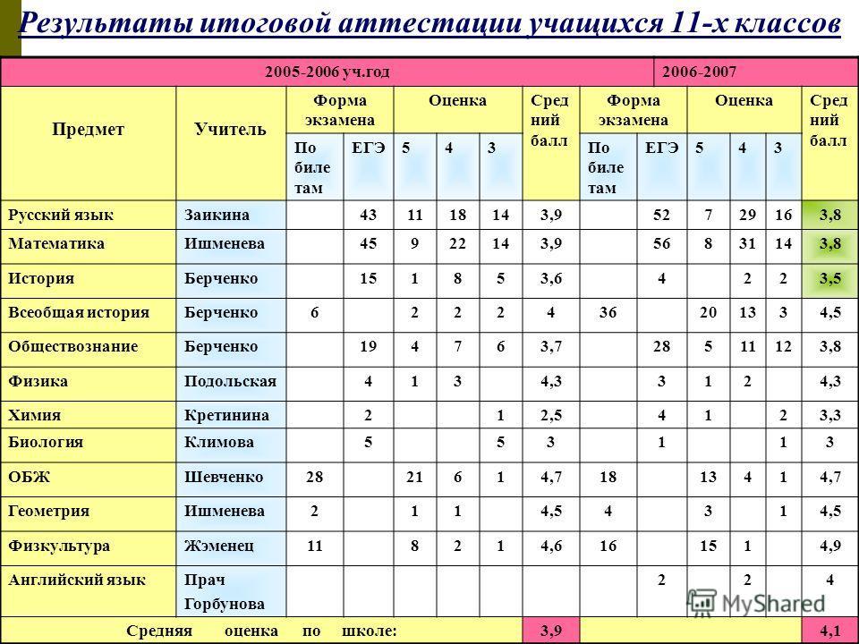 Результаты итоговой аттестации учащихся 11-х классов 2005-2006 уч.год2006-2007 ПредметУчитель Форма экзамена ОценкаСред ний балл Форма экзамена ОценкаСред ний балл По биле там ЕГЭ543По биле там ЕГЭ543 Русский языкЗаикина431118143,952729163,8 Математи