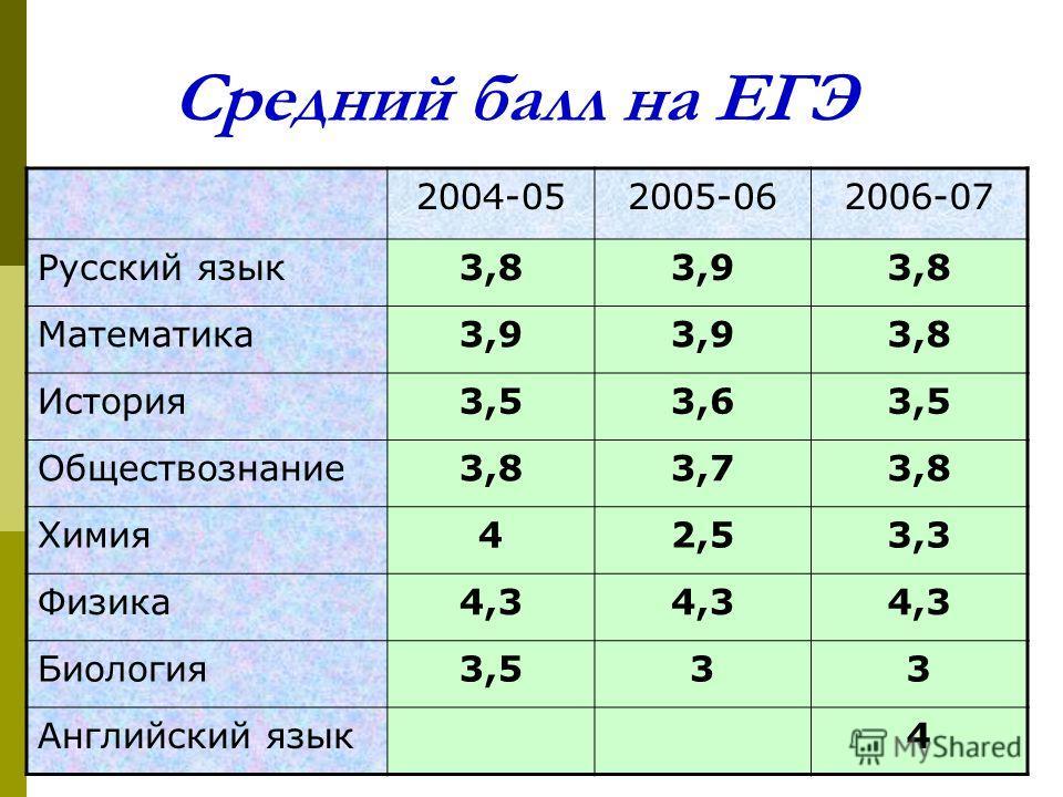 Средний балл на ЕГЭ 2004-052005-062006-07 Русский язык3,83,93,8 Математика3,9 3,8 История3,53,63,5 Обществознание3,83,73,8 Химия42,53,3 Физика4,3 Биология3,533 Английский язык4