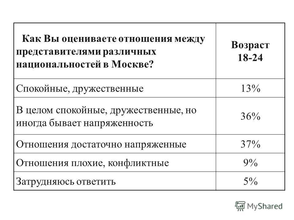 Как Вы оцениваете отношения между представителями различных национальностей в Москве? Возраст 18-24 Спокойные, дружественные13% В целом спокойные, дружественные, но иногда бывает напряженность 36% Отношения достаточно напряженные37% Отношения плохие,