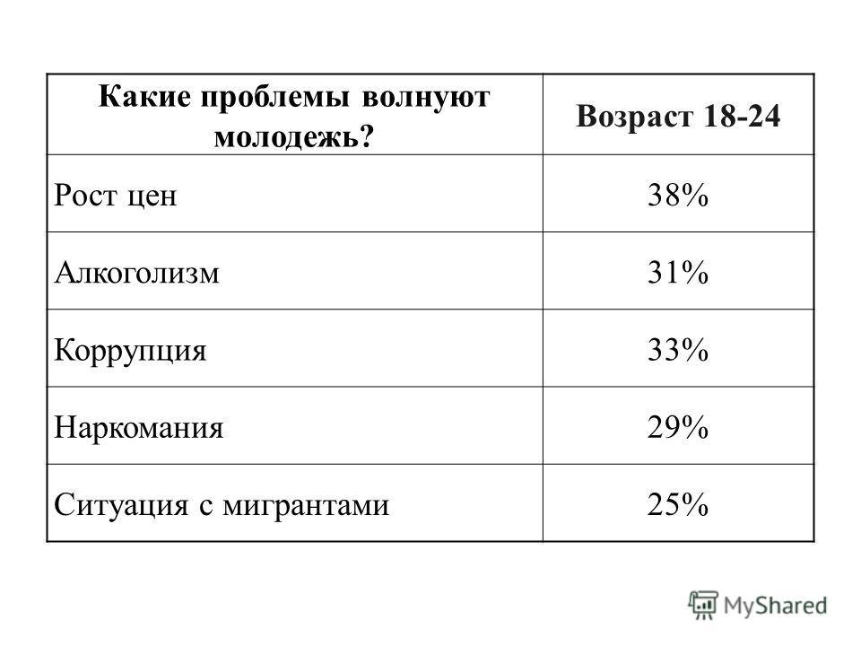 Какие проблемы волнуют молодежь? Возраст 18-24 Рост цен38% Алкоголизм31% Коррупция33% Наркомания29% Ситуация с мигрантами25%