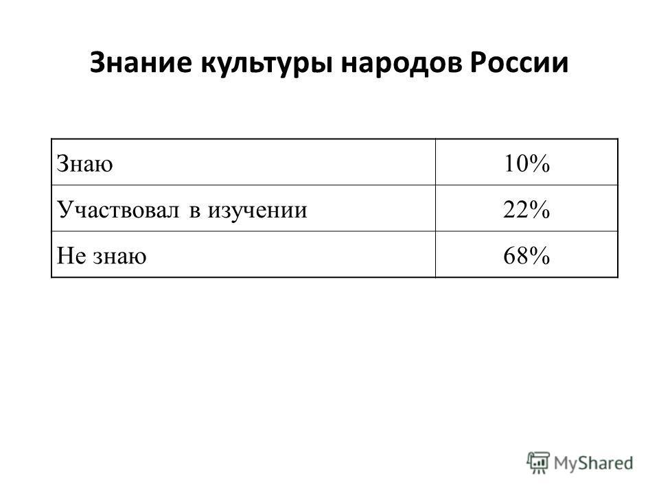 Знание культуры народов России Знаю10% Участвовал в изучении22% Не знаю68%