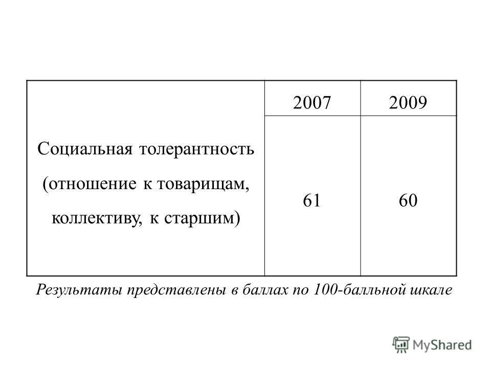 Социальная толерантность (отношение к товарищам, коллективу, к старшим) 20072009 6160 Результаты представлены в баллах по 100-балльной шкале