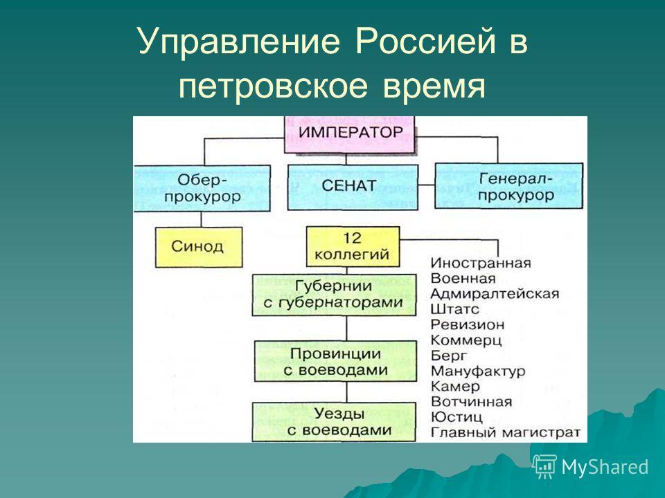 Управление Россией в петровское время