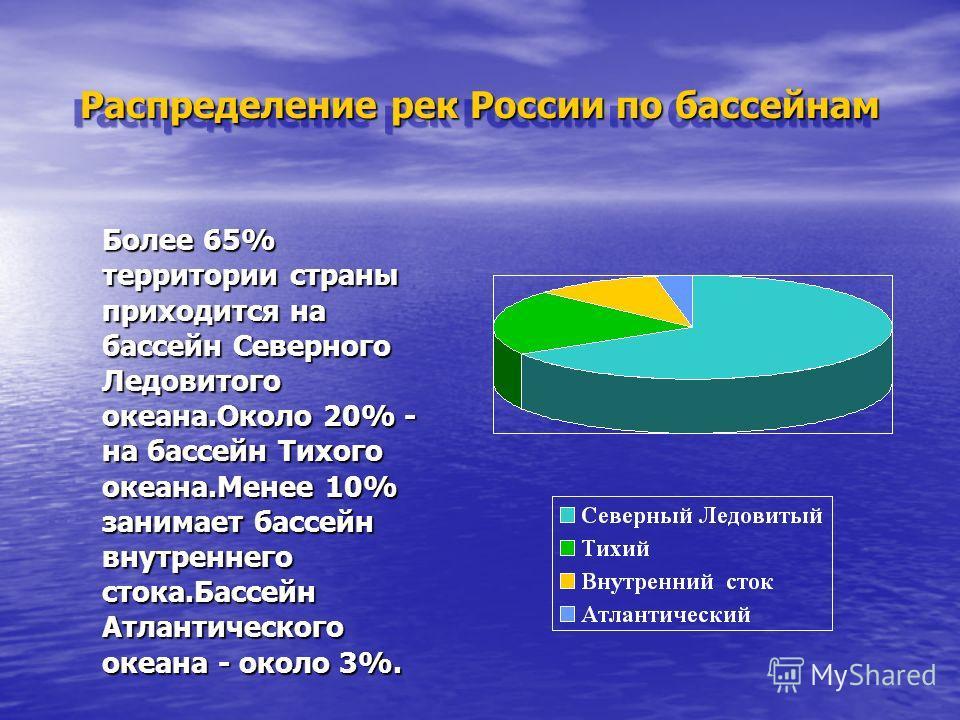 Распределение рек России по бассейнам Более 65% территории страны приходится на бассейн Северного Ледовитого океана.Около 20% - на бассейн Тихого океана.Менее 10% занимает бассейн внутреннего стока.Бассейн Атлантического океана - около 3%.