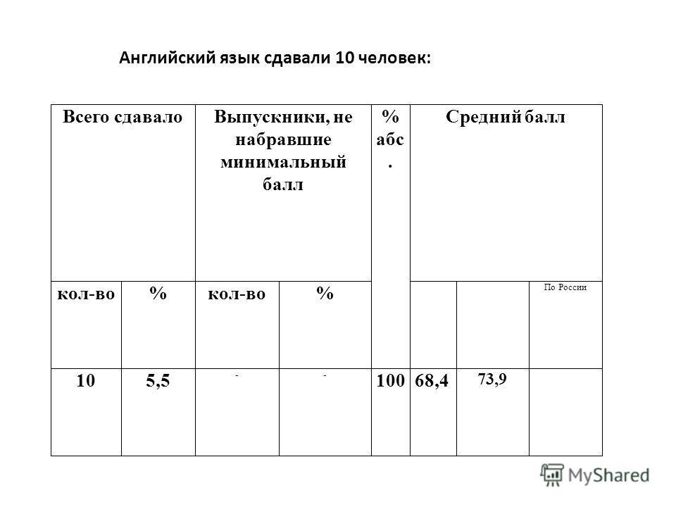 Английский язык сдавали 10 человек: Всего сдавалоВыпускники, не набравшие минимальный балл % абс. Средний балл кол-во% % По России 105,5 -- 10068,4 73,9