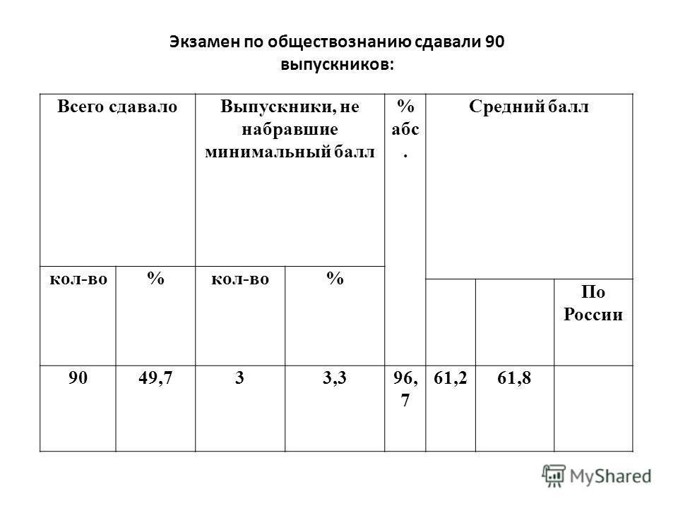Экзамен по обществознанию сдавали 90 выпускников: Всего сдавалоВыпускники, не набравшие минимальный балл % абс. Средний балл кол-во% % По России 9049,733,396, 7 61,261,8