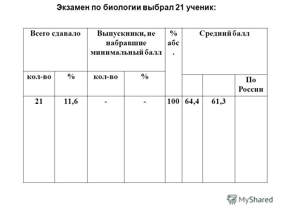 Всего сдавалоВыпускники, не набравшие минимальный балл % абс. Средний балл кол-во% % По России 2111,6--10064,461,3 Экзамен по биологии выбрал 21 ученик:
