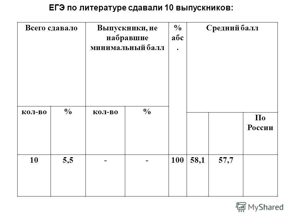 Всего сдавалоВыпускники, не набравшие минимальный балл % абс. Средний балл кол-во% % По России 105,5--10058,157,7 ЕГЭ по литературе сдавали 10 выпускников: