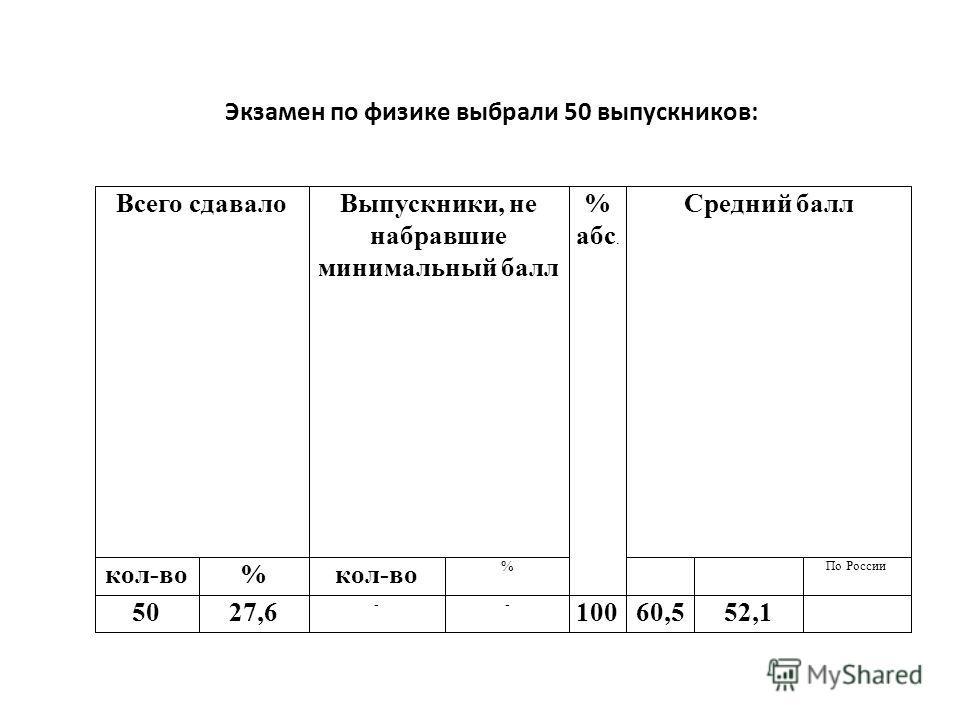 Экзамен по физике выбрали 50 выпускников: Всего сдавалоВыпускники, не набравшие минимальный балл % абс. Средний балл кол-во% % По России 5027,6 -- 10060,552,1