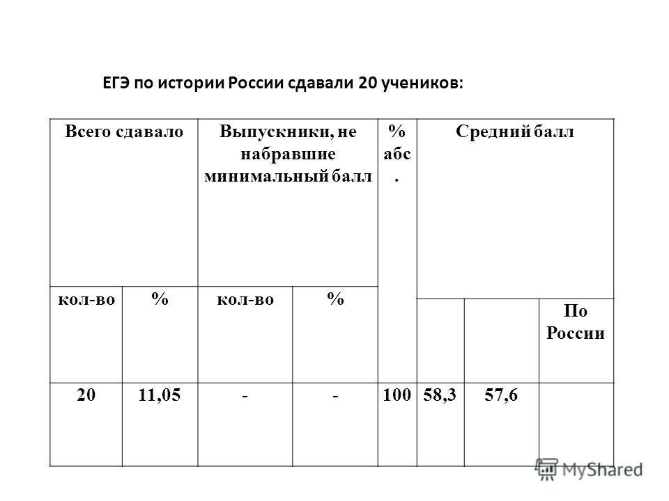 ЕГЭ по истории России сдавали 20 учеников: Всего сдавалоВыпускники, не набравшие минимальный балл % абс. Средний балл кол-во% % По России 2011,05--10058,357,6