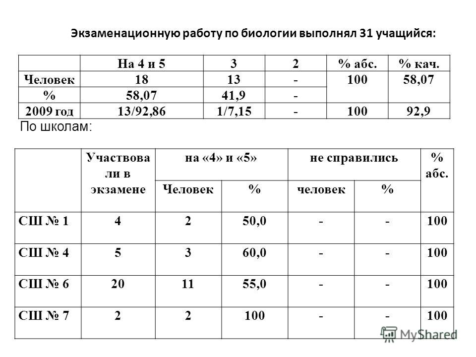 По школам: На 4 и 532% абс.% кач. Человек1813-10058,07 % 41,9- 2009 год13/92,861/7,15-10092,9 Экзаменационную работу по биологии выполнял 31 учащийся: Участвова ли в экзамене на «4» и «5»не справились% абс. Человек%человек% СШ 14250,0--100 СШ 45360,0