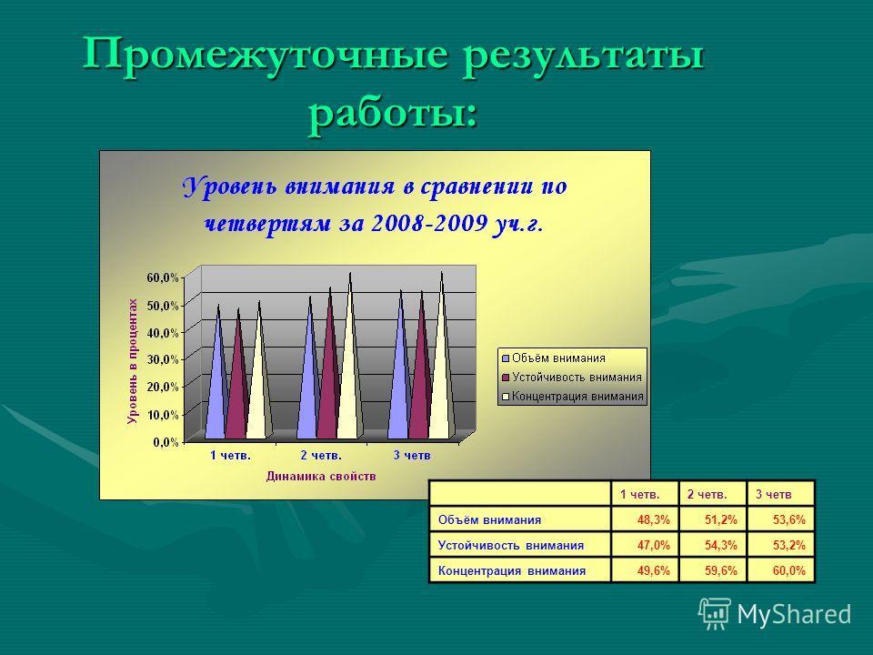 Промежуточные результаты работы: 1 четв.2 четв.3 четв Объём внимания48,3%51,2%53,6% Устойчивость внимания47,0%54,3%53,2% Концентрация внимания49,6%59,6%60,0%