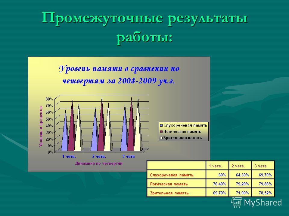 Промежуточные результаты работы: 1 четв.2 четв.3 четв Слухоречевая память60%64,30%69,70% Логическая память76,40%79,20%79,86% Зрительная память69,70%71,90%78,52%