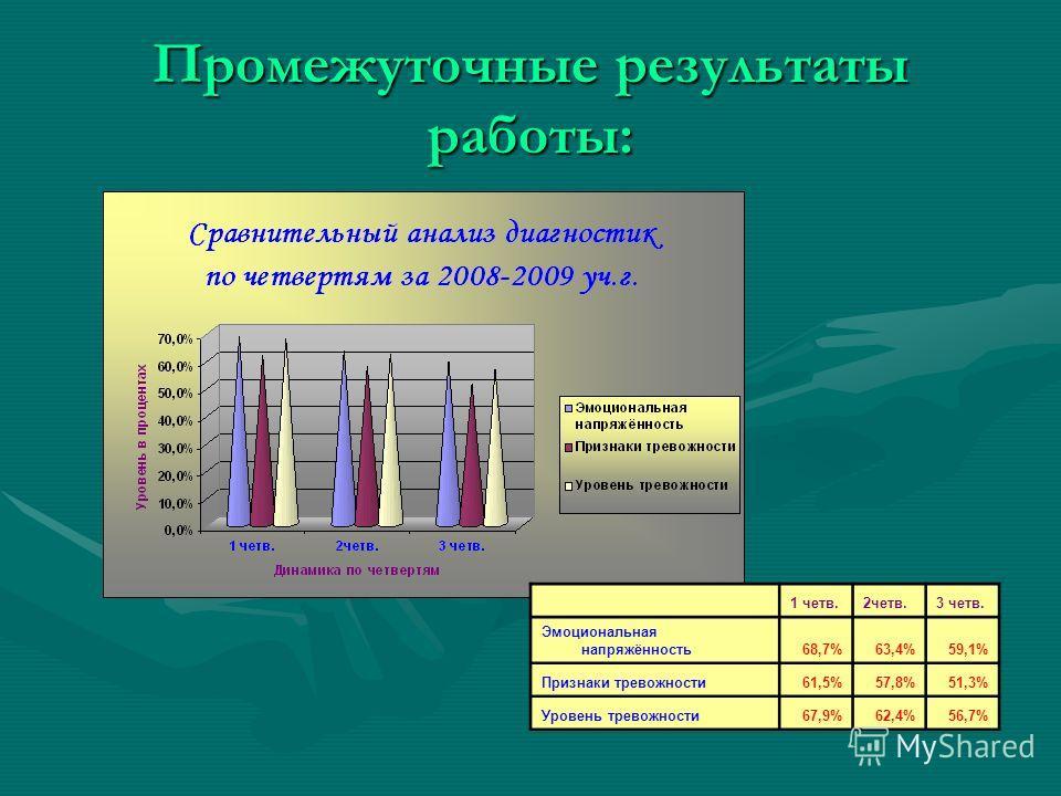 Промежуточные результаты работы: 1 четв.2четв.3 четв. Эмоциональная напряжённость68,7%63,4%59,1% Признаки тревожности61,5%57,8%51,3% Уровень тревожности67,9%62,4%56,7%