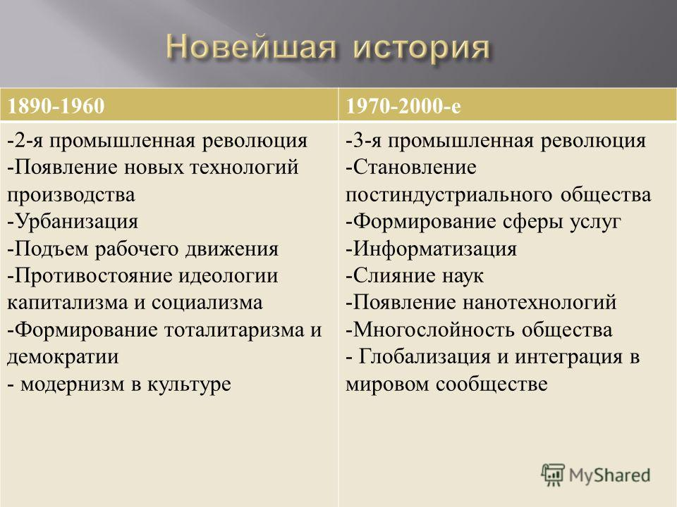 1890-19601970-2000- е - 2- я промышленная революция -Появление новых технологий производства -Урбанизация -Подъем рабочего движения -Противостояние идеологии капитализма и социализма -Формирование тоталитаризма и демократии - модернизм в культуре - 3