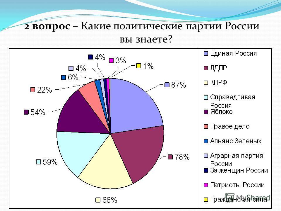 2 вопрос – Какие политические партии России вы знаете?