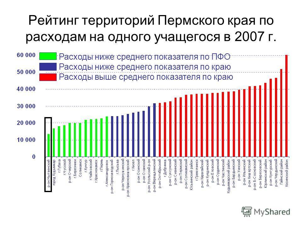 Рейтинг территорий Пермского края по расходам на одного учащегося в 2007 г. Расходы ниже среднего показателя по ПФО Расходы ниже среднего показателя по краю Расходы выше среднего показателя по краю