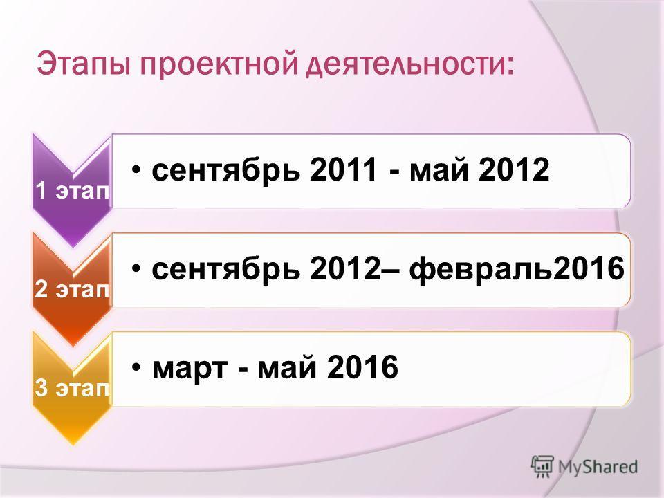Этапы проектной деятельности: 1 этап сентябрь 2011 - май 2012 2 этап сентябрь 2012– февраль2016 3 этап март - май 2016