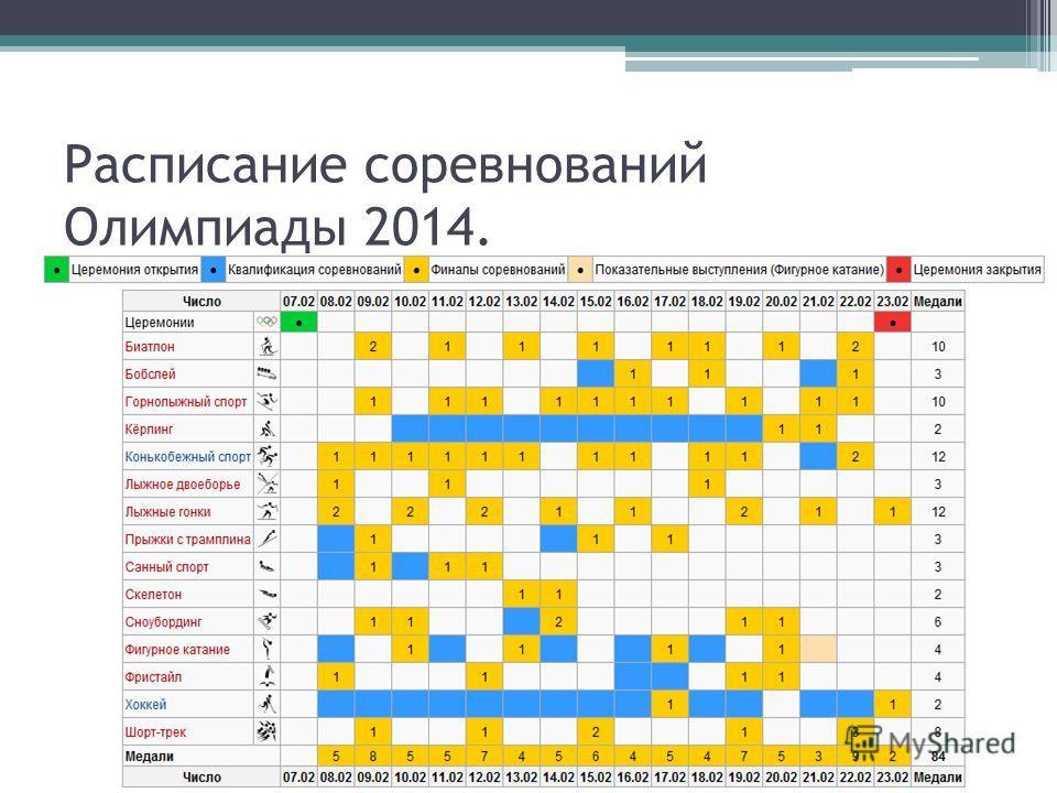 Расписание соревнований Олимпиады 2014.