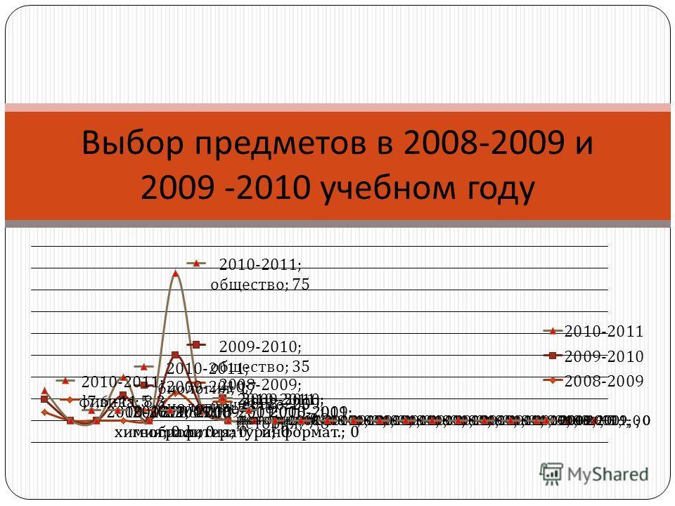 Выбор предметов в 2008-2009 и 2009 -2010 учебном году