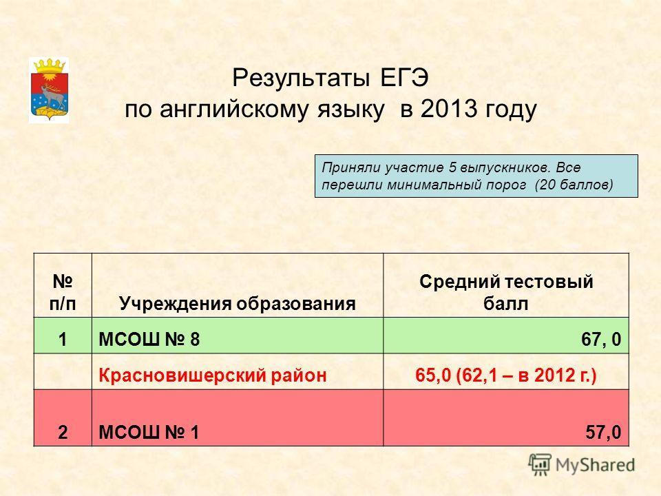 Результаты ЕГЭ по английскому языку в 2013 году п/пУчреждения образования Средний тестовый балл 1МСОШ 867, 0 Красновишерский район 65,0 (62,1 – в 2012 г.) 2МСОШ 157,0 Приняли участие 5 выпускников. Все перешли минимальный порог (20 баллов)