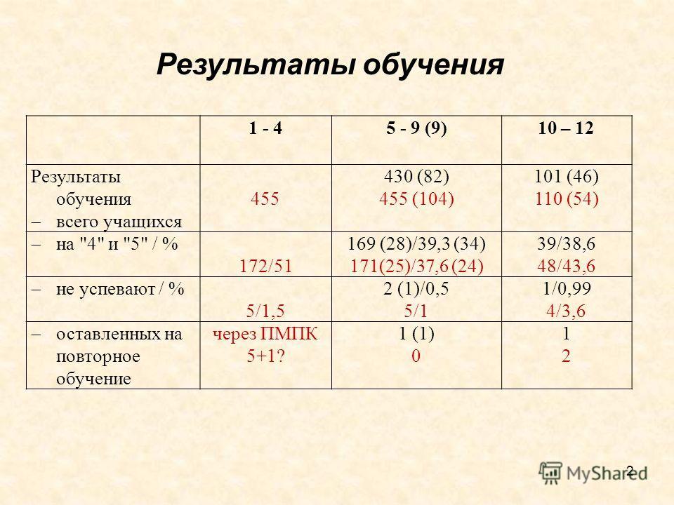 1 - 45 - 9 (9)10 – 12 Результаты обучения всего учащихся 455 430 (82) 455 (104) 101 (46) 110 (54) на