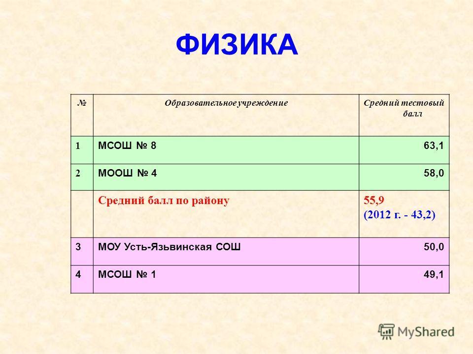 ФИЗИКА Образовательное учреждениеСредний тестовый балл 1 МСОШ 863,1 2 МООШ 458,0 Средний балл по району55,9 (2012 г. - 43,2) 3МОУ Усть-Язьвинская СОШ50,0 4МСОШ 149,1