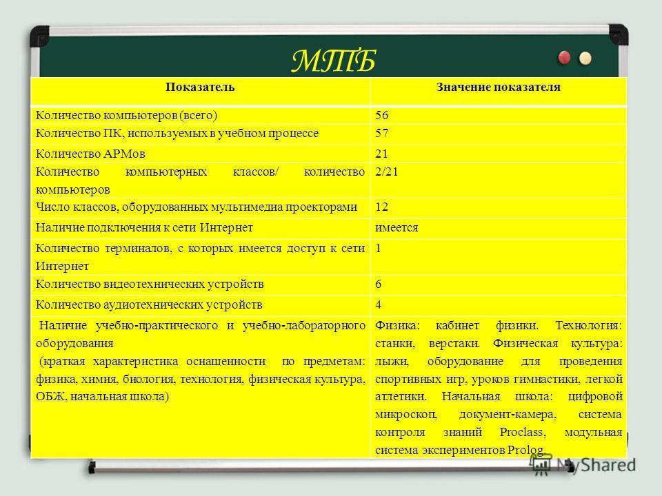 МТБ ПоказательЗначение показателя Количество компьютеров (всего)56 Количество ПК, используемых в учебном процессе57 Количество АРМов21 Количество компьютерных классов/ количество компьютеров 2/21 Число классов, оборудованных мультимедиа проекторами12