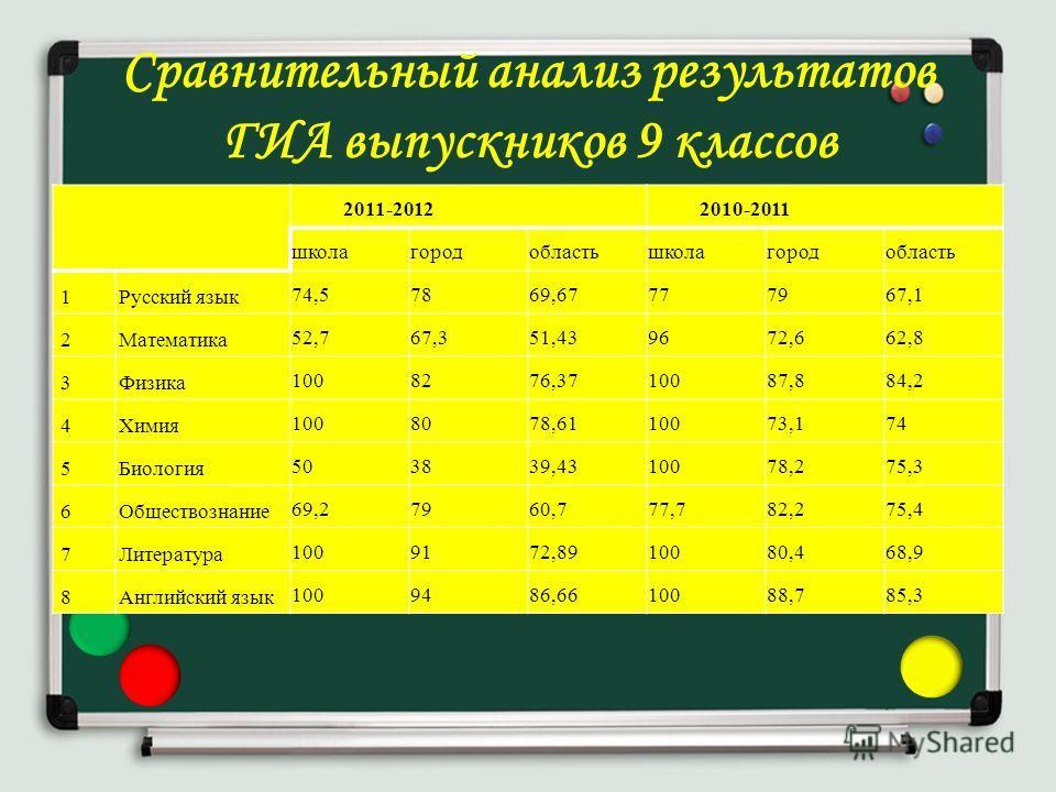 Сравнительный анализ результатов ГИА выпускников 9 классов 2011-20122010-2011 школагородобластьшколагородобласть 1Русский язык 74,57869,67777967,1 2Математика 52,767,351,439672,662,8 3Физика 1008276,3710087,884,2 4Химия 1008078,6110073,174 5Биология
