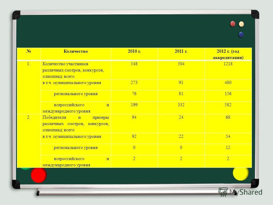 Количество2010 г.2011 г. 2012 г. (год аккредитации) 1. Количество участников различных смотров, конкурсов, олимпиад: всего 5485041218 в т.ч. муниципального уровня27391480 регионального уровня7681156 всероссийского и международного уровня 199332582 2.