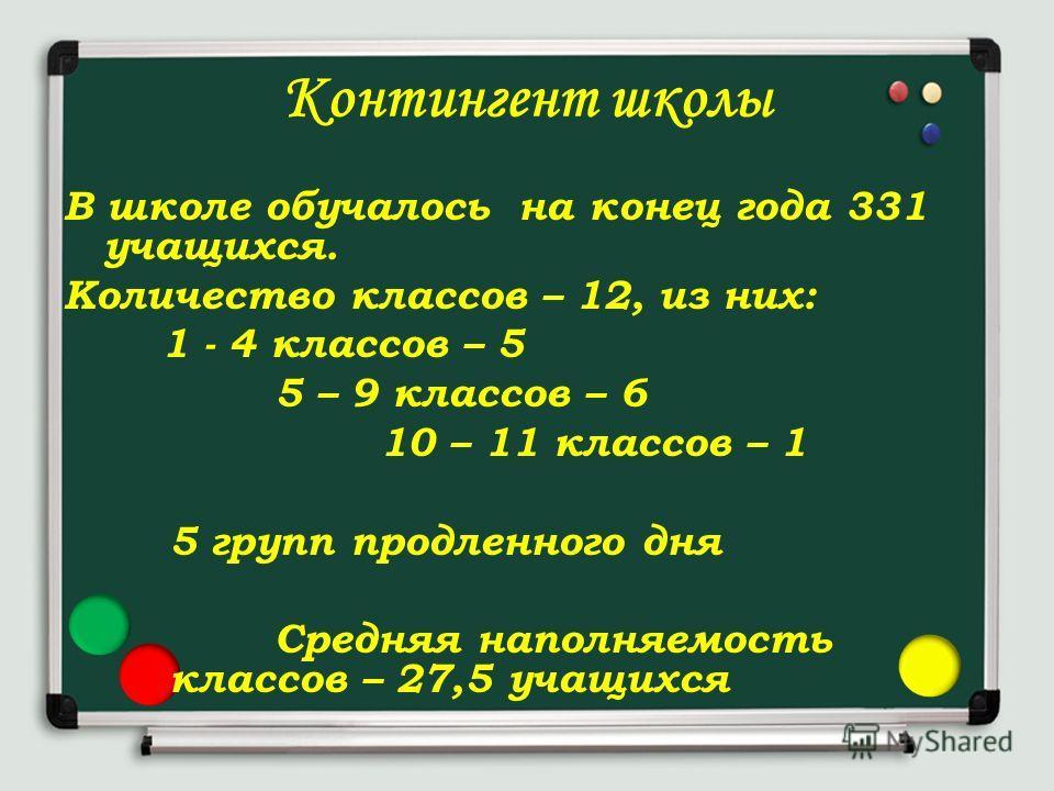 Контингент школы В школе обучалось на конец года 331 учащихся. Количество классов – 12, из них: 1 - 4 классов – 5 5 – 9 классов – 6 10 – 11 классов – 1 5 групп продленного дня Средняя наполняемость классов – 27,5 учащихся