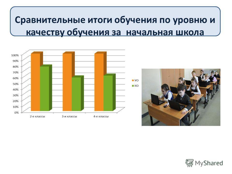 Сравнительные итоги обучения по уровню и качеству обучения за начальная школа