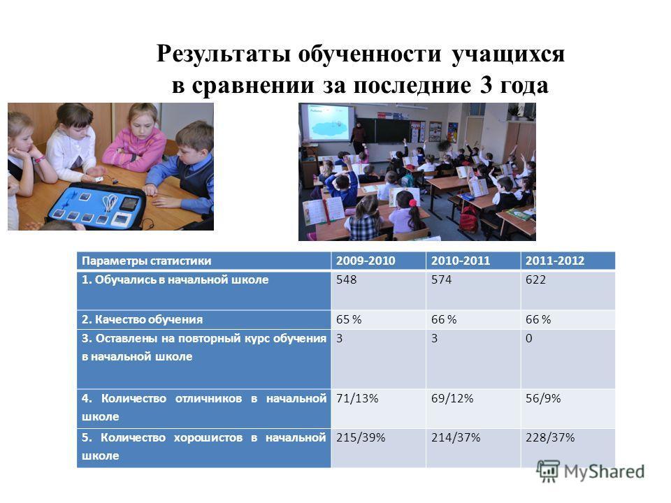 Параметры статистики2009-20102010-20112011-2012 1. Обучались в начальной школе548574622 2. Качество обучения65 %66 % 3. Оставлены на повторный курс обучения в начальной школе 330 4. Количество отличников в начальной школе 71/13%69/12%56/9% 5. Количес